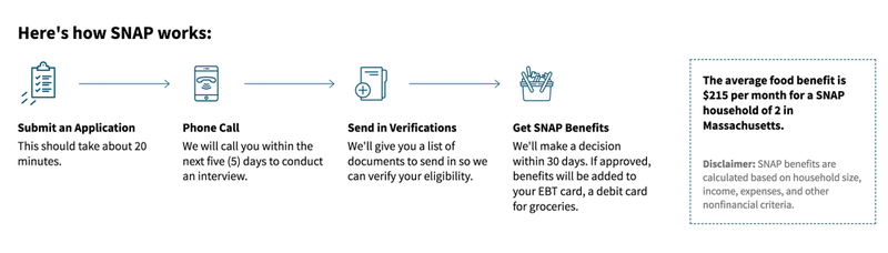 A simple diagram we made to help communicate the process to SNAP applicants.