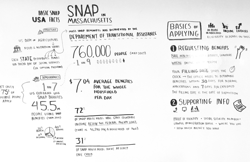 Whiteboard diagram about SNAP.