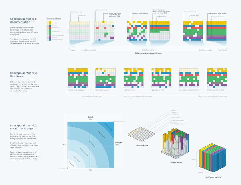 SHR visual language