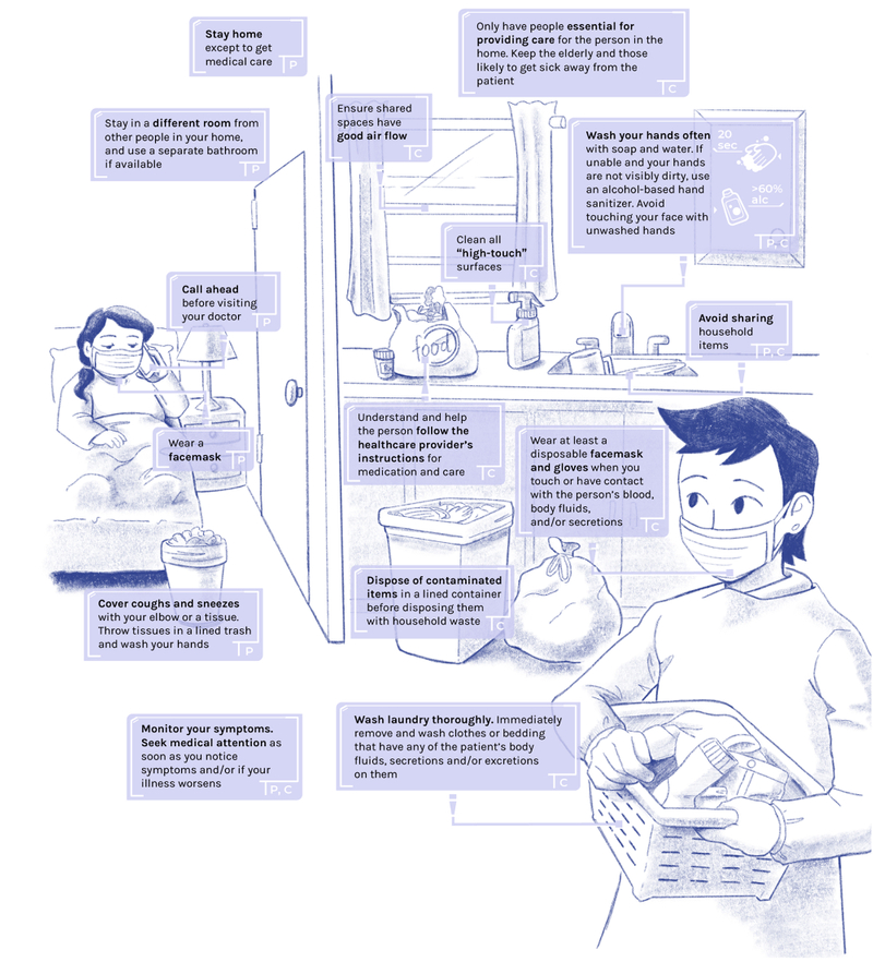 "illustration of a patient in home care and their caregiver. The CDC recommends patients to 1. stay home except to get medical care, 2. stay in a different room from other people in your home and use a separate bathroom, if available, 3. call ahead before visiting your doctor, 4. wear a facemask, and 5. cover coughs and sneezes with your elbow or a tissue. Throw tissues in the trash and then wash your hands. For caregivers, 1. ensure shared spaces have good air flow, 2. only have people essential for providing care for the person in the home. Keep the elderly and those likely to get sick away from the patient, 3. clean all ""high-touch"" surfaces, 4. understand and help the person follow the healthcare provider's instructions for medication and care, 5. dispose of contaminated items in a lined container before disposing them with other household waste, 6. wear at least a disposable facemask and gloves when you touch or have contact with the person's blood, body fluids and/or secretions, and 7. wash laundry thoroughly. Immediately remove and wash clothes or bedding that have any body fluids and/or secretions or excretions on them. Both patients and caregivers should 1. Wash your hands often with soap and water for 20 seconds. If unable and your hands are not visibly dirty, use an alcohol-based hand sanitizer with more than 60% alcohol, and avoid touching your face with unwashed hands, 2. avoid sharing household items, and 3. monitor your symptoms, and seek medical attention as soon as possible if you notice any symptoms and/or if your illness worsens."