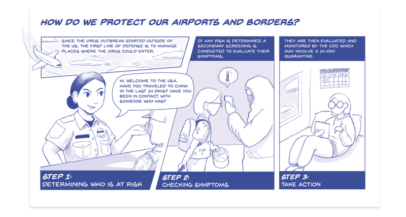 A comic about how we protect our airports and borders. Since the virus outbreak started outside of the U.S., the first line of defense is to manage places where the virus could enter. Step 1: determine who is at risk. A Custom and Border Protection agent asks a traveler about if they have traveled to China in the last 14 days upon entering the U.S. Step 2: check the symptoms; if any risk is determined, a secondary screening is conducted to evaluate the traveler's symptoms. Step 3: take action; travelers at risk are then evaluated and monitored by the Centers for Disease and Control which may involve a 14-day quarantine.