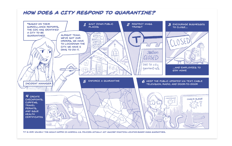 "A comic about how a city would respond to quarantine. Based on their surveillance reports, the Centers for Disease and Control has identified a city to be quarantined. The incident manger on the phone says ""Alright team, we've got our orders, we have to lock down the city. We have 5 days to do it."" 1. Shut down public places like malls, schools, and churches, 2. restrict mass transit, 3. encourage businesses to close and employees to stay home, 4. create checkpoints, curfews, travel permits, and issue health certificates, 5. enforce a quarantine, and 6. keep the public updated via text, cable television, radio, and door-to-door messages."