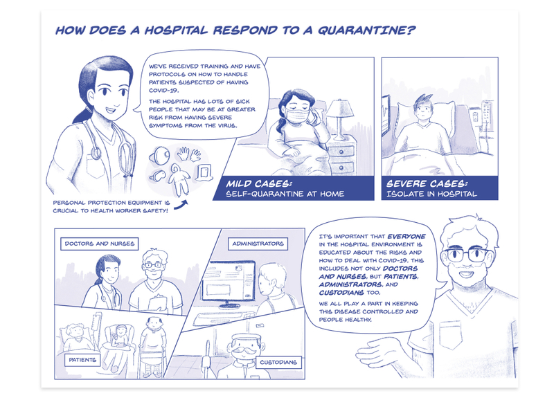 "A comic about how hospitals respond to quarantine. A doctor says ""We've received training and have protocols on how to handle patients suspected of having COVID-19. The hospital has lots of sick people that may be at a greater risk from having severe symptoms of the virus. Respirators, disposable gloves, and other personal protection equipment are shown; they are crucial to health worker safety. For mild cases, a patient is shown in self-quarantine at home. For severe vases, a patient is shown isolated in a hospital. A nurse says ""it's important that everyone in the hospital environment is educated about the risks and how to deal with COVID-19. This includes not only doctors and nurses, but patients, administrators, and custodians too. We all play a part in keeping this disease controlled and people healthy."