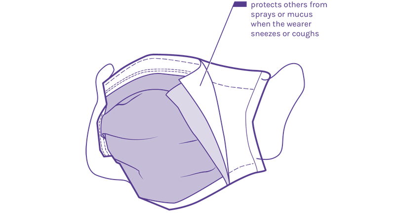 illustration of a surgical mask, showing the filter that protects wearers from sprays and mucus from sneezes and coughs
